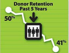 donor retention1