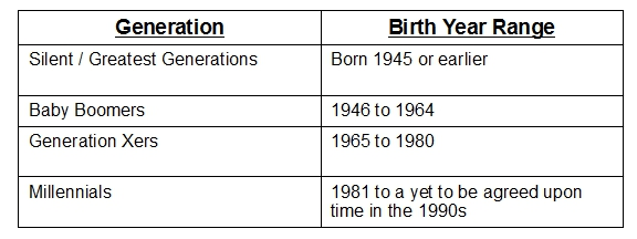 generations age ranges