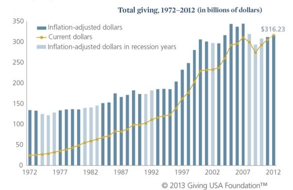 charitable giving stats