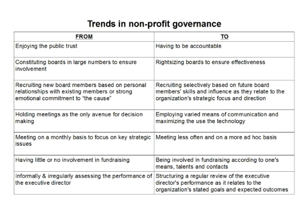 trends in nfp governance