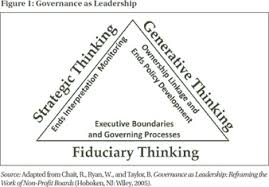 chait modes of governance