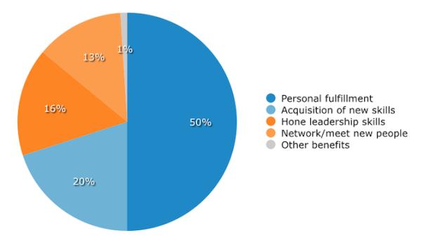 nonprofit-board-benefits