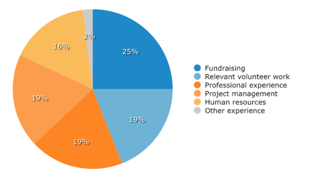 nonprofit-board-professional-skills